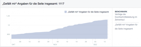 Screenshot Facebook Likes 12.12.2015
